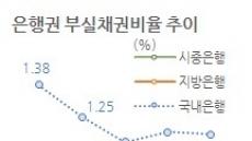 지방은행ㆍ인뱅 1분기 부실채권 늘어났다