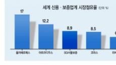 SGI서울보증, 글로벌 신보사 '톱3' 도약