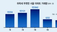하락전환 vs 반등임박…집값신호들 '오락가락'
