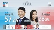 배현진 출구조사 2위 예측…정치신인 절반의 성공