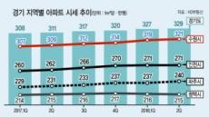 與 압승 수도권 '맞춤 주거복지' 힘실려