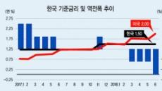 한국 가계부채 증가 속도 세계 3위
