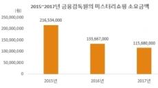 """[금융 미스터리쇼핑⑤]매년 1.6억 쓰는데...""""예방효과"""" vs. """"못믿겠다"""""""