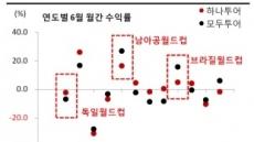 월드컵주 반등, 한국팀 선전에 달렸다?
