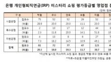 [금융 미스터리 쇼핑③]개인형퇴직연금(IRP), 특수ㆍ지방은행 절반이 낙제점