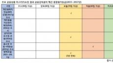 """[금융 미스터리 쇼핑①]현장 가보니…""""ISA 일방적 판매 심각"""""""