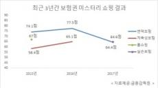 [금융 미스터리 쇼핑②]보험사 '고객 농락'...당국도 '꼼수'로 도와