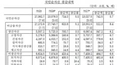 부동산이 늘린 국부 1경3918조…가구당 3억8867만원