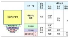 '대학 살생부' 기본역량 평가, 예비 자율개선대학 207개 결정