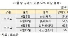 """""""실적 패싱""""…증시불안에 '공매도 몸살' 종목 속출"""