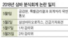 증선위, 삼성바이오로직스 분식회계 관건은 2012년? 2015년? 회계처리