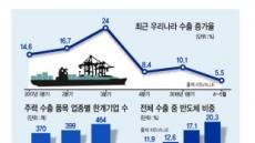 """""""한국 버팀목 '수출엔진' 식고있다"""""""