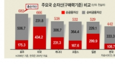 한국가계, 재산은 日과 비슷 가진 돈은 1/3