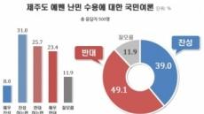 예멘 난민 수용 '반대' 49% vs '찬성' 39%