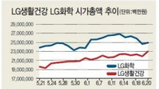 LG화학 따라잡는 LG생건…LG 대장주 바뀌나