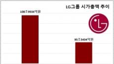 LG그룹 기업가치 올 들어 13조원 감소