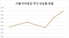 서울불패(?)…마용성 넘어 '관동'별곡