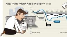 """한경연 """"직접투자 유출…일자리 12만 5000개 잃어"""""""