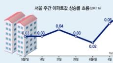 서울 집값 마용성 넘어 이번엔 '관동별곡'