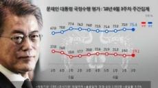 文 대통령 지지율, 2주 상승 끝내고 소폭 하락