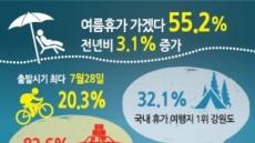 """국민 82% """"여름휴가 국내서"""" 1인 평균경비는 25만9000원"""