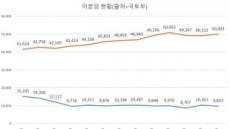 양극화의 역설…잘 팔려서, 안 팔려서 후분양
