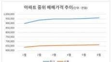 강북도 10억 시대…용산구 초읽기