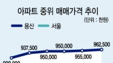 강북 아파트도 '10억시대' 눈앞…첫 주자는 용산
