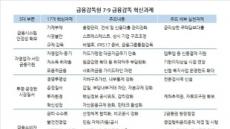 윤석헌號, 금리-수수료 영업전반 대점검