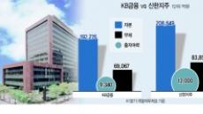 신한금융, M&A 실탄 5000억 추가확보