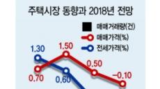 """""""하반기 집값 내려간다""""…한국감정원, 하락 전망"""