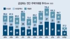 규제강화→거래급감→집값하락 오나