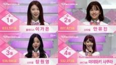 '프로듀스48' 한일 온라인 뜨겁게 달궜다
