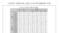 """""""실거래가 반영률 90%되면 세부담 53% 증가"""""""