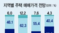 """공인중개사들 """"하반기 전국 집값 보합"""""""