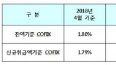 주택대출금리 잔액기준 코픽스 10개월째 상승