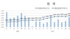 민간아파트 분양가, 전월 대비 0.88%↓… 8개월만에 하락