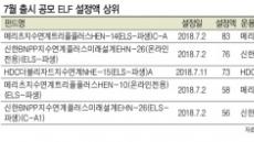 글로벌 증시 '연중최저'…ELF '스포트라이트'