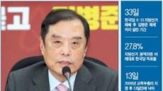 [피플&데이터] 돌고돌아 혁신비대위원장에 김병준…한국당 혁신 숙제 안은 '盧의 남자'