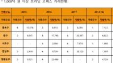 """""""프라임급 상업용부동산 거래 최근 2년 급증"""""""