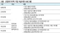 """최종구 """"금융사, 비올 때 우산 뺏지 말라"""""""