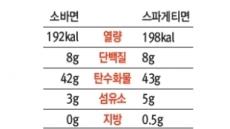 여름 대표별미 '메밀국수'…스파게티보다 영양가 높을까?
