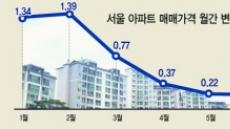 [홍길용의 화식열전] 규제도 재료로 바꾸는 서울 집값
