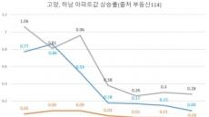 엇갈린 스타필드 효과… '고개숙인' 고양, '기세등등' 하남