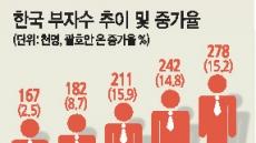 [2018 한국부자 보고서] 10억부자 1년새 3만명↑…강남3구 쏠림현상 약화