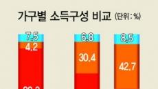 [2018 한국부자 보고서] 은퇴해도 걱정없는 부자들…돈이 돈을 벌었다