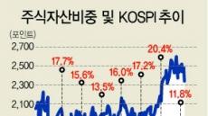 [2018 한국부자 보고서] 주식 비중 11.8%로…'역대 최저' 추락