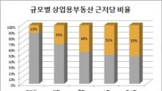 서울 상업용 부동산 76.5% '근저당 설정'