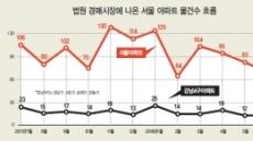 아파트 경매도 서울 '강·마·용·성' 품귀