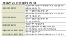 인뱅출자 ICT기업 '10兆룰' 제외 '급물살'